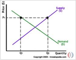 PinoyInvestor Academy - Technical Analysis - chart
