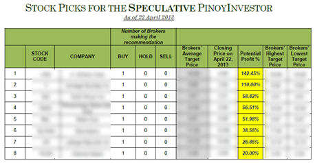 PinoyInvestor Top Stock Picks