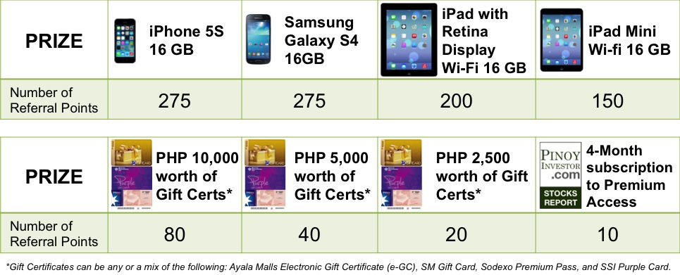 FREE iPhone 5s, Samsung Galaxy S4, iPad Mini! (Contest Philippines)